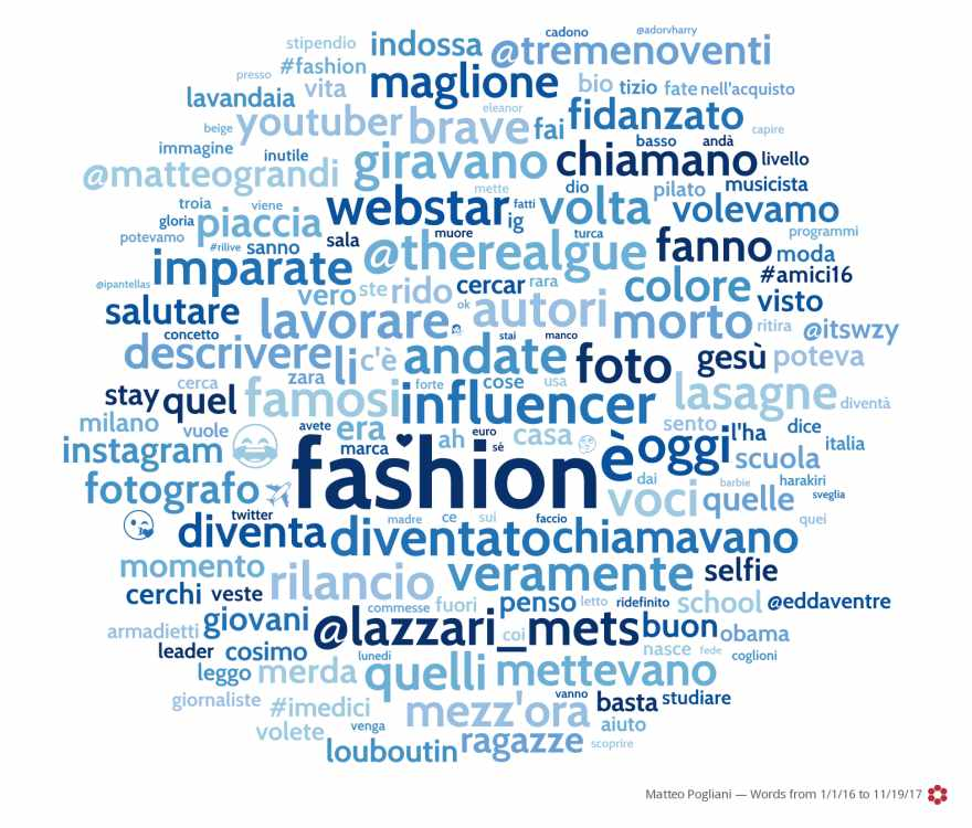 word cloud fashion blogger