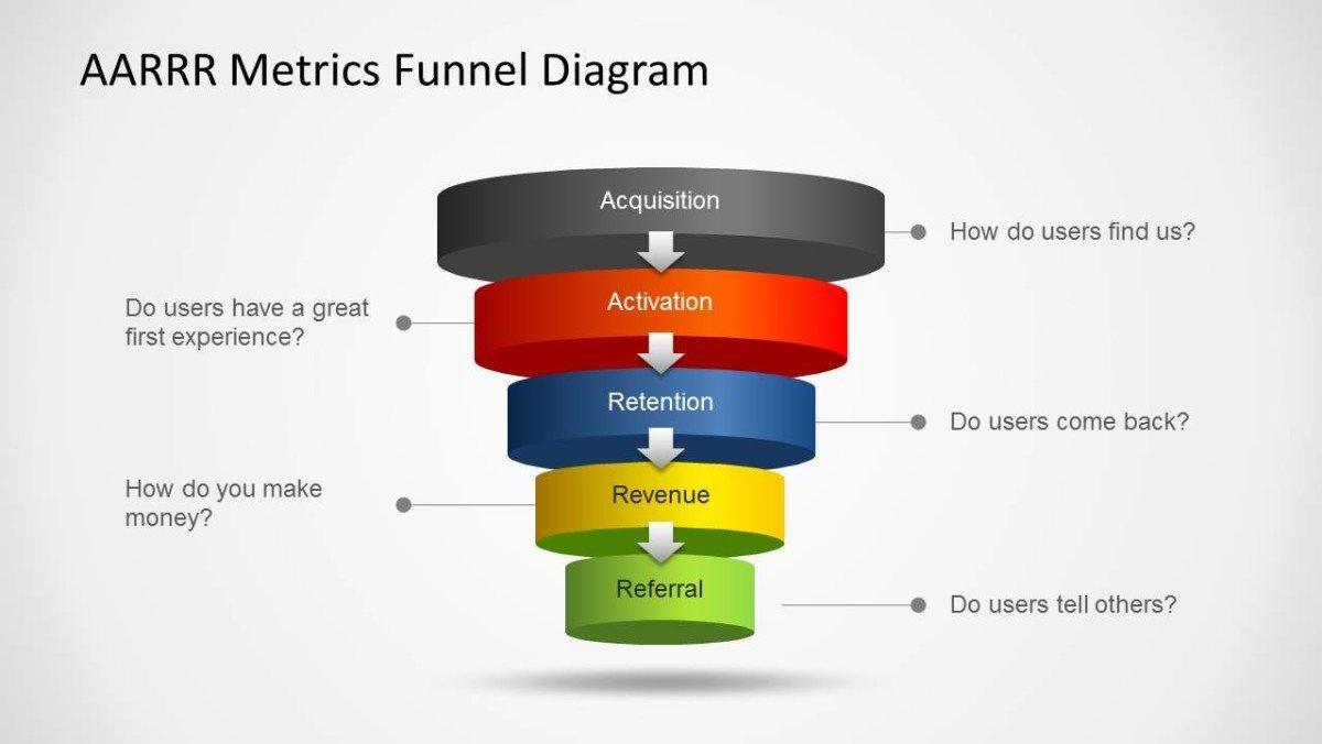 aarrr-metrics-funnel