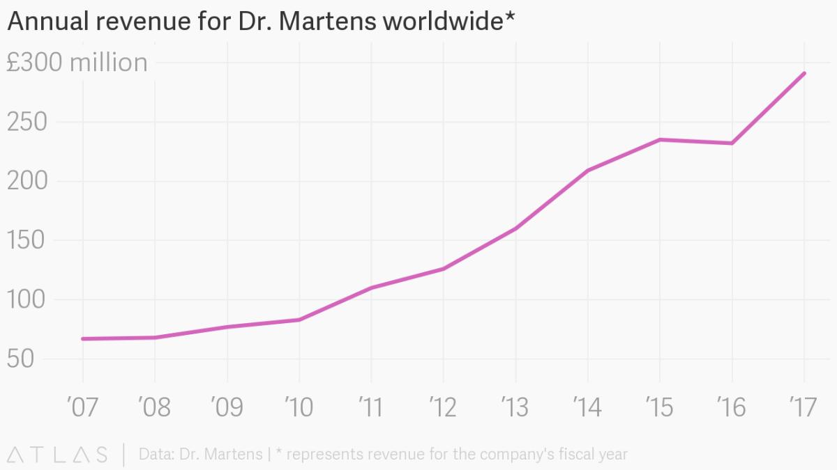 dr. martens revenue