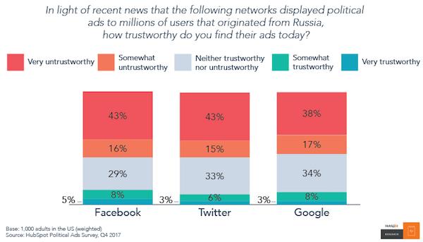 grafico fiducia nei social media