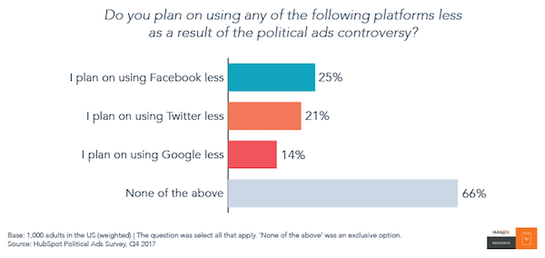 riduzione uso social media