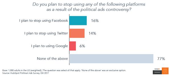 abbandono uso social media