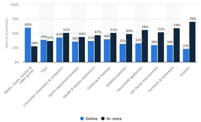 •_Global_online_shopping_preference_by_category_2017___Statistic