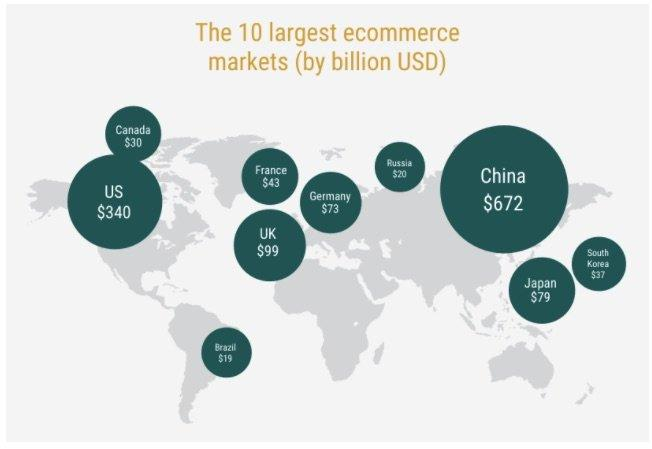 Global_Ecommerce_Statistics__Infographic_