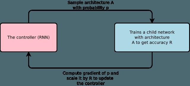 architettura-automl