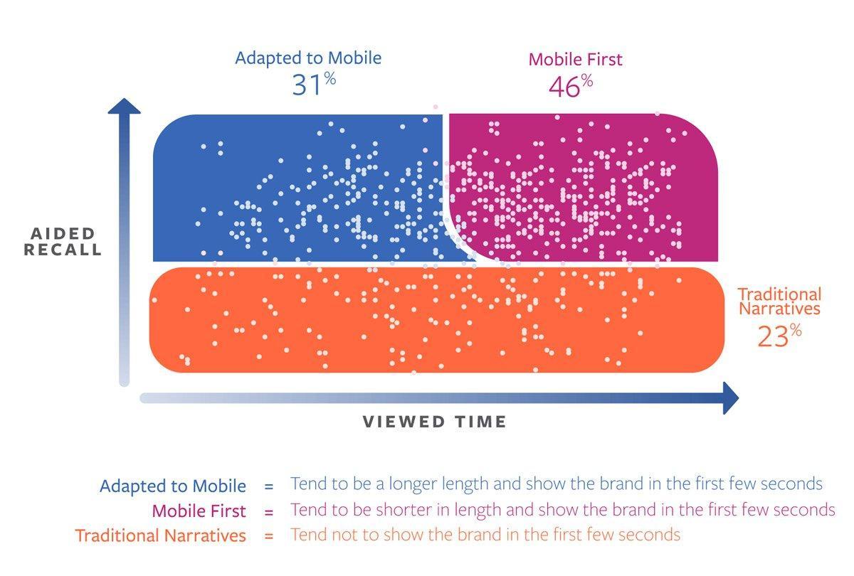 Come cambia la pubblicità tramite video nell'era dei dispositivi mobili