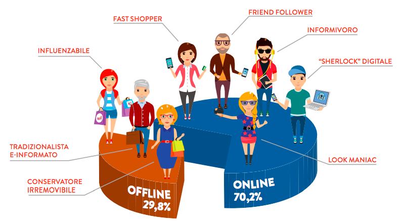 Dimmi come compri e ti dirò chi sei: identikit del consumatore digitale italiano