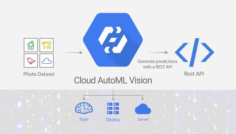 Ora puoi mettere l'intelligenza artificiale di Google sul tuo sito (anche senza saperne nulla)