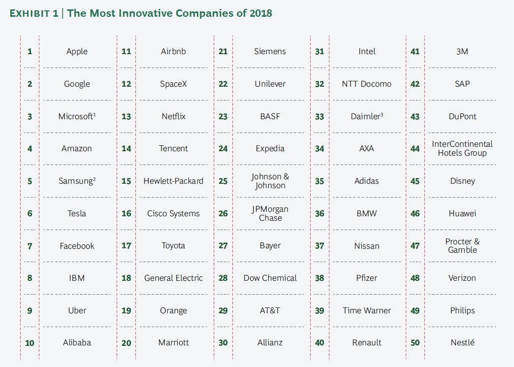 best-50-companies-bcg
