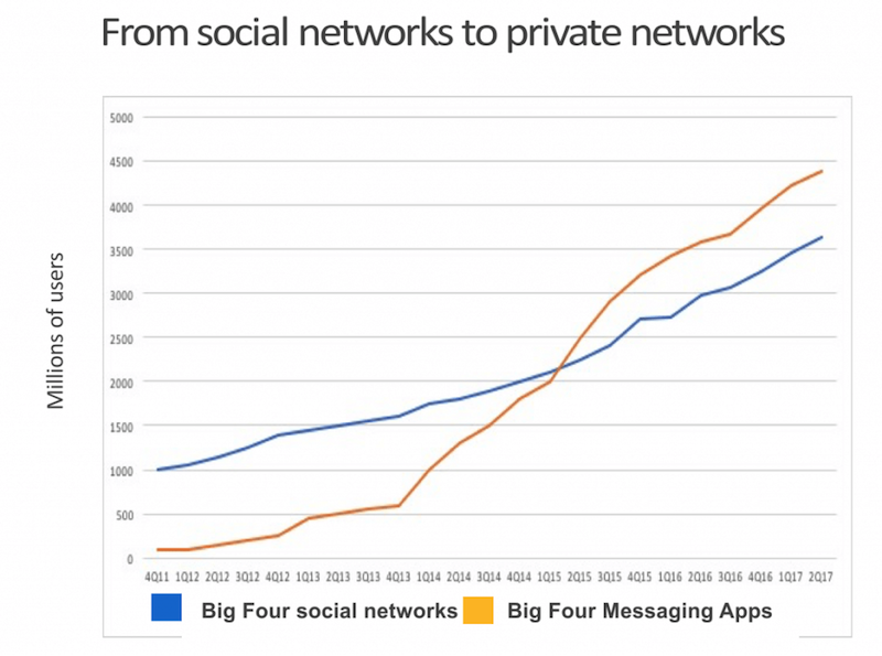 Social revolution: mentre Facebook decide di cambiare algoritmo viene lanciata WhatsApp for business. 1