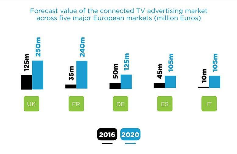 INFOGRAFICA: Tutti i numeri della pubblicità su smart tv in Europa entro il 2020