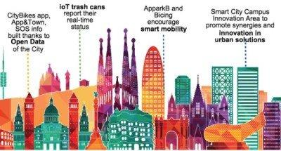 smart-city-barcelona