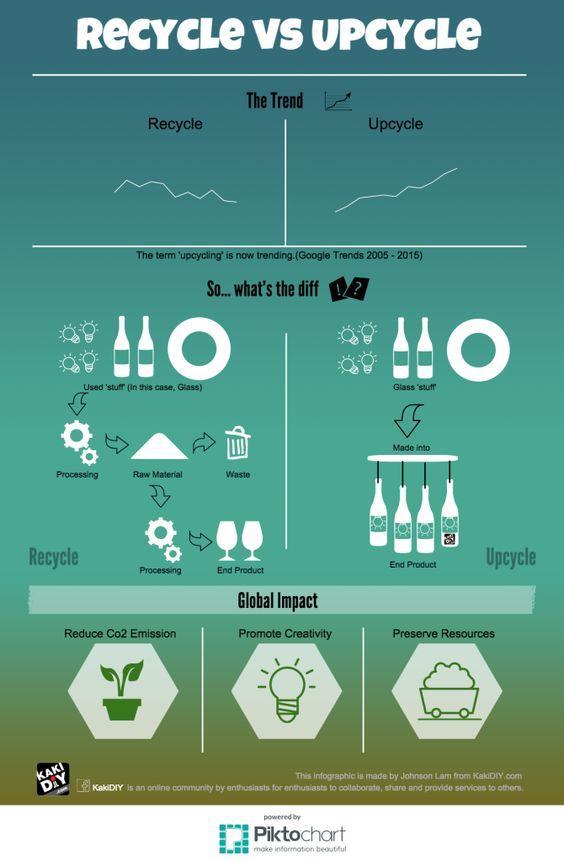 Upcycling: la nuova vita degli oggettiUpcycling: la nuova vita degli oggetti