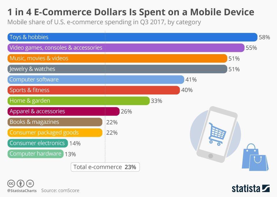 chartoftheday_12325_mobile_share_of_e_commerce_spending_n