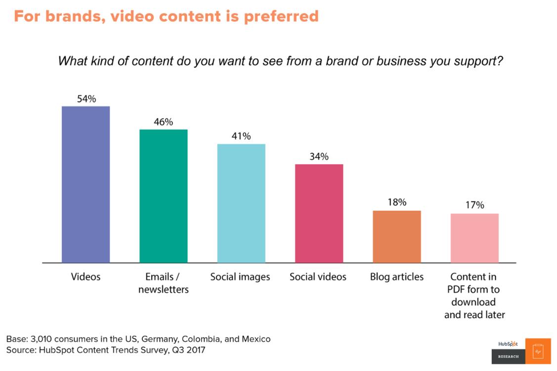 content trend