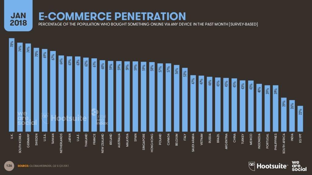 uso degli eCommerce nel mondo