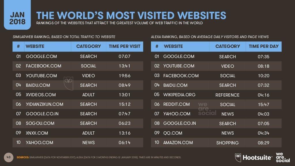 siti più visitati al mondo