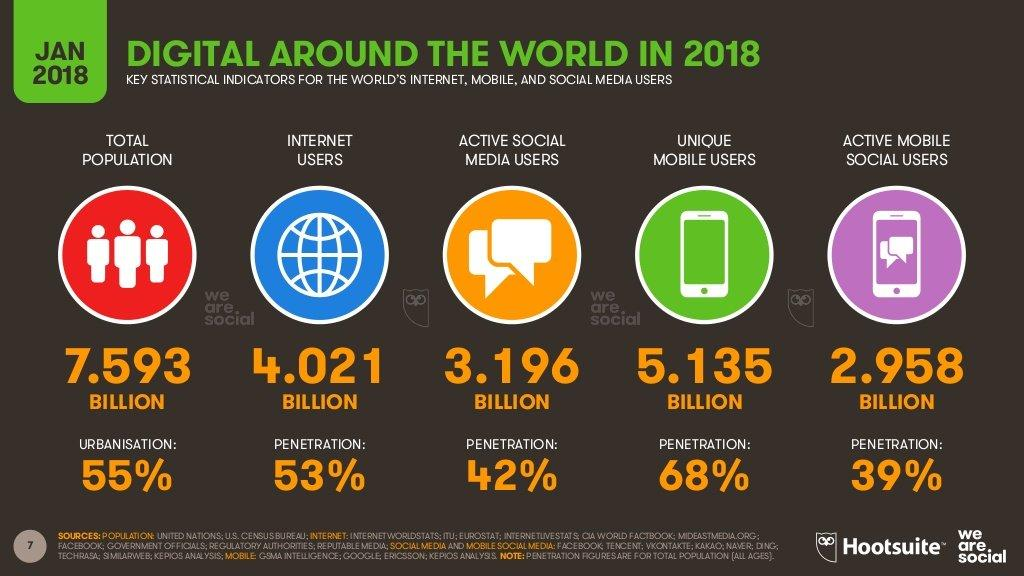 digital-in-2018-global-overview-7-1024