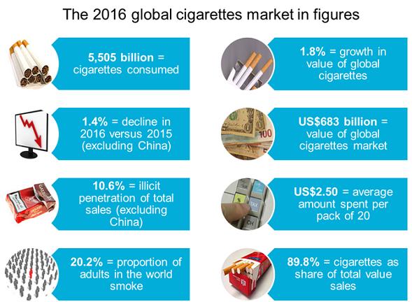 global-cigarettes-market
