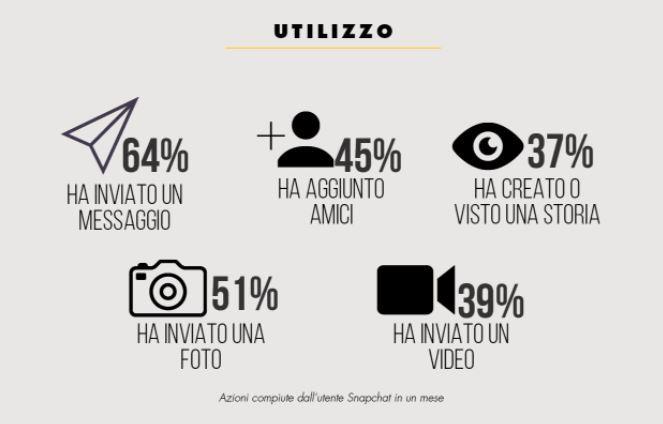 Snapchat è l'app che crea più apprensione tra i genitori: in Italia come la usano i teenager?