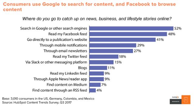 Content trend report - ricerca dei contenuti