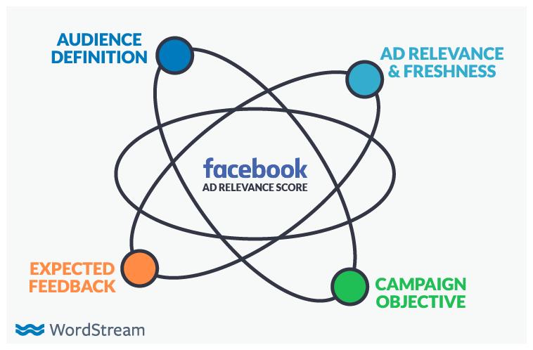 La pubblicità su Facebook, otto miti da sfatare