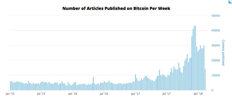grafico del trend di pubblicazione di content relativo al bitcoin