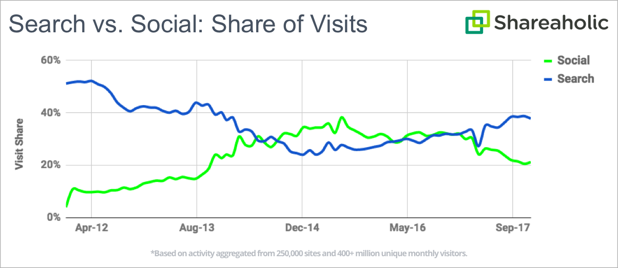 Grafico ch e nostra il social sharing vs il search
