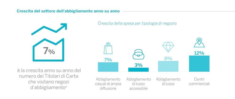 Moda: il mercato cresce, Venezia e gli under 35 protagonisti. Il report di American Express
