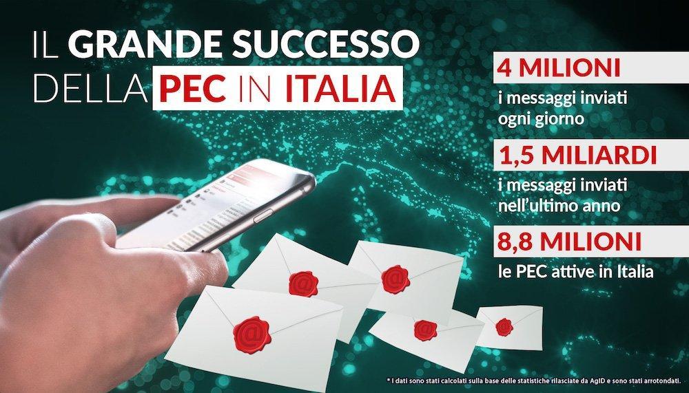 Pec, in Italia quasi 9 milioni di caselle. Il 60% sono state attivate da Aruba