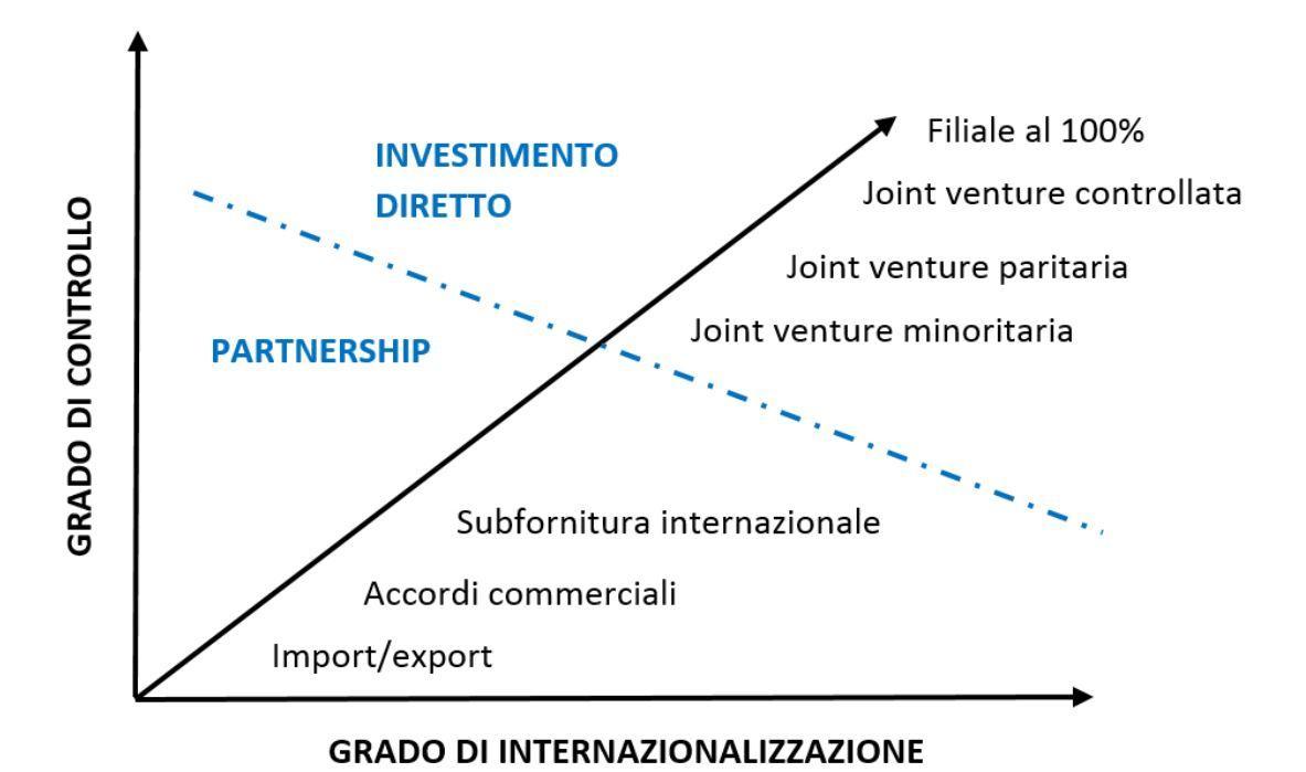 internazionalizzazione ecommerce