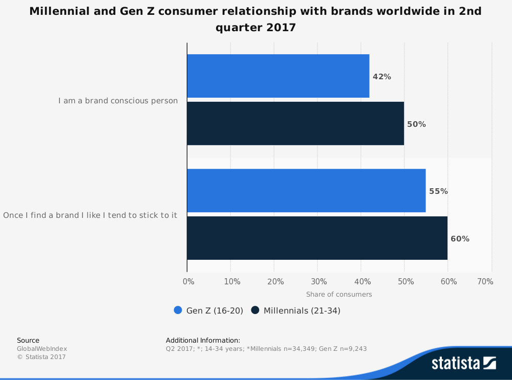 statistic_id294844_consumer-attitude-towards-brand-loyalty-worldwide-in-q2-2017-by-generation