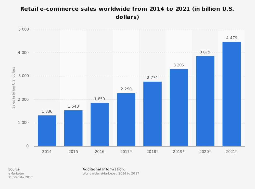 ecommerce nel 2018