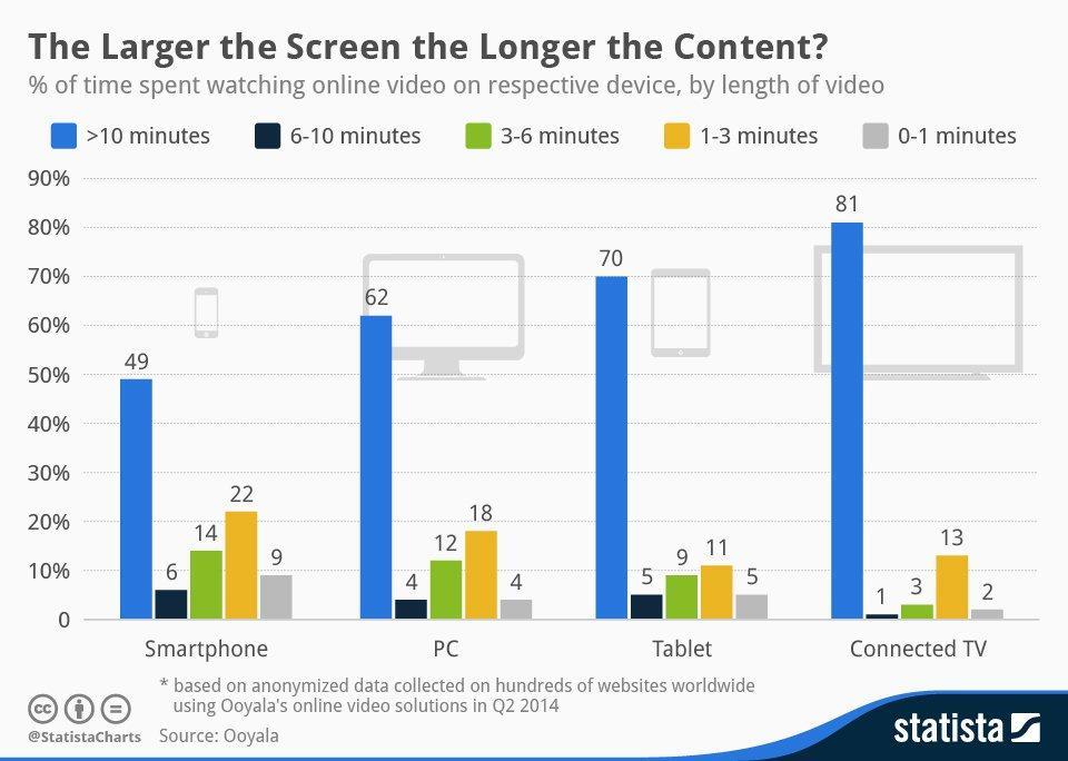 Le_pubblicità_online_dovrebbero_essere_più_brevi_o_più_lunghe_di_quelle_in_tv