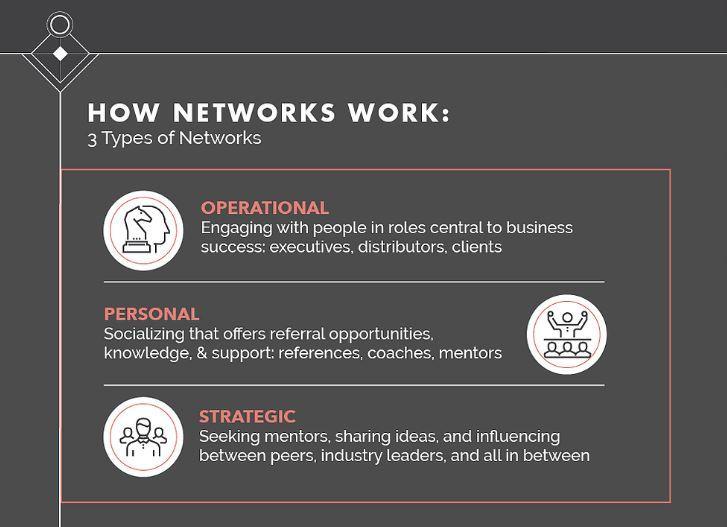 3 network