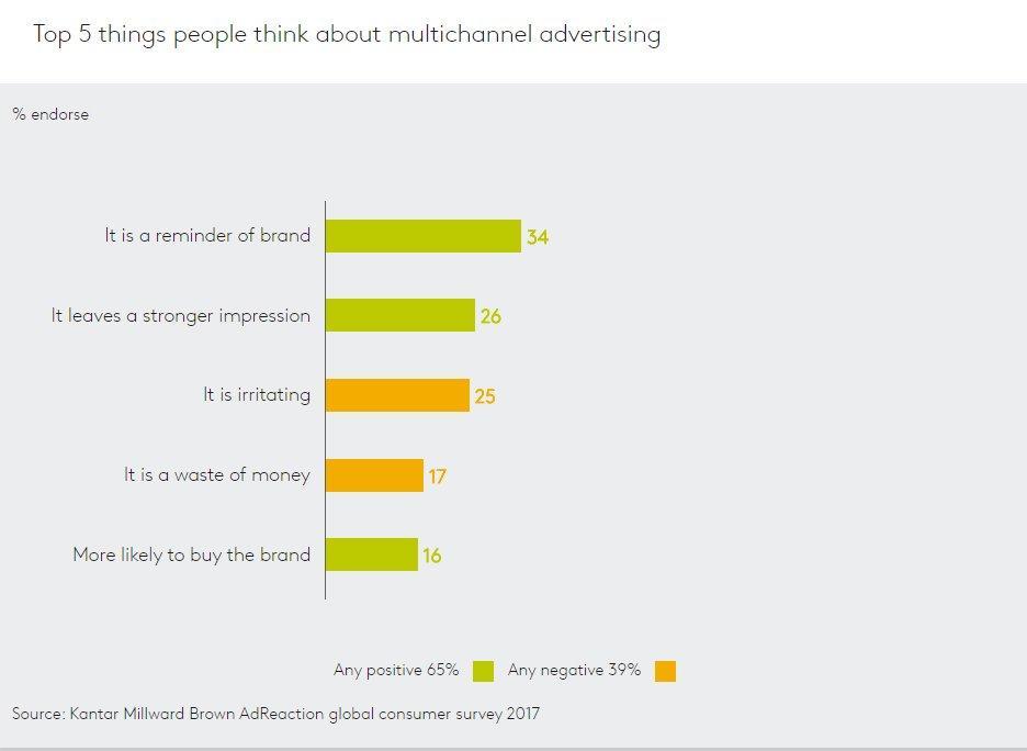 4 modi per utilizzare i social media a favore delle tue campagna di marketing