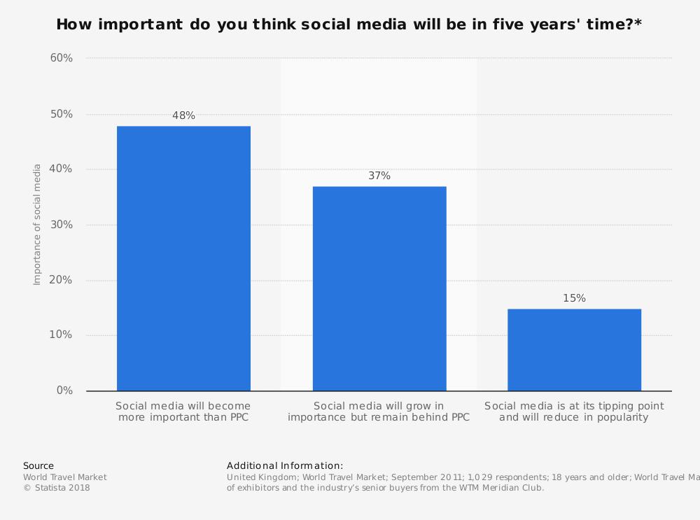 L-uso-di-Instagramtra-i-millennial-travelers-è-cresciuto-del-375-percento