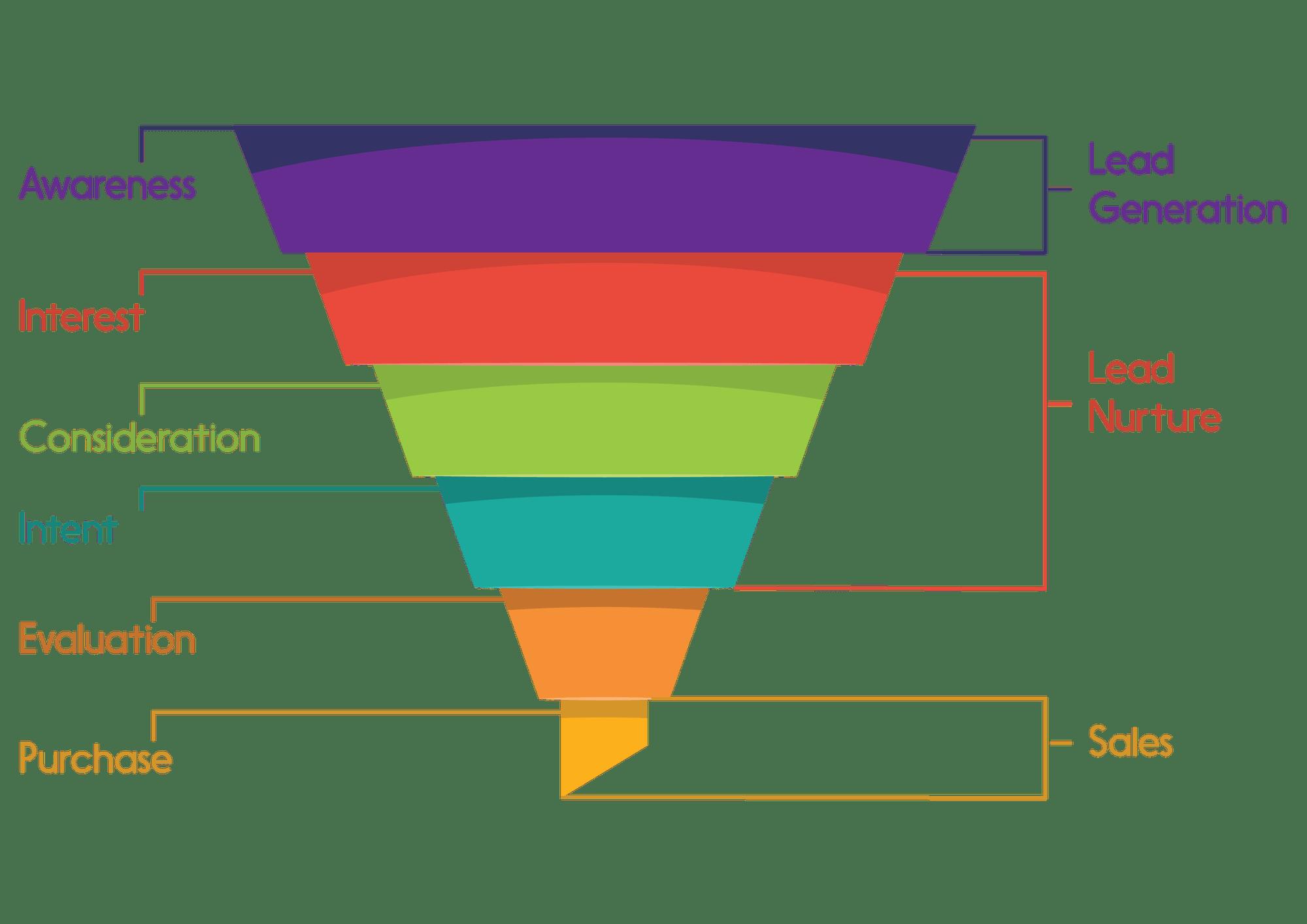 masterclass-conversion-funnel