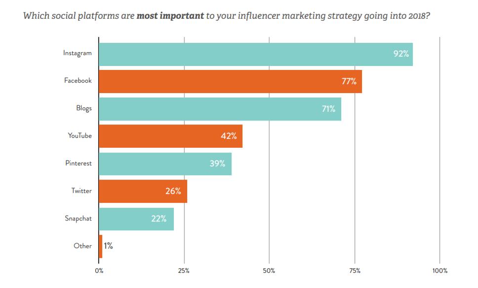 i 6 modi più efficaci per collaborare con influencer