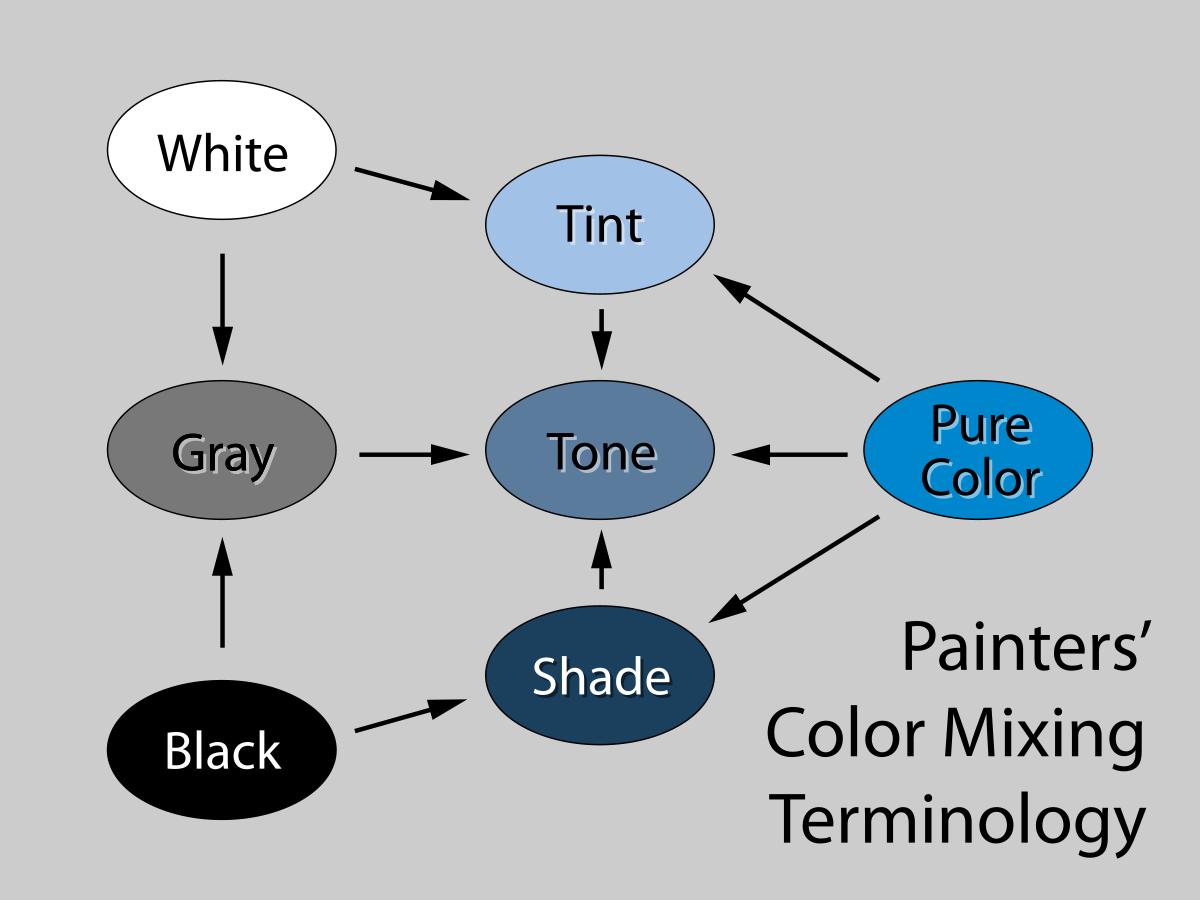 Terminologia Palette Colori