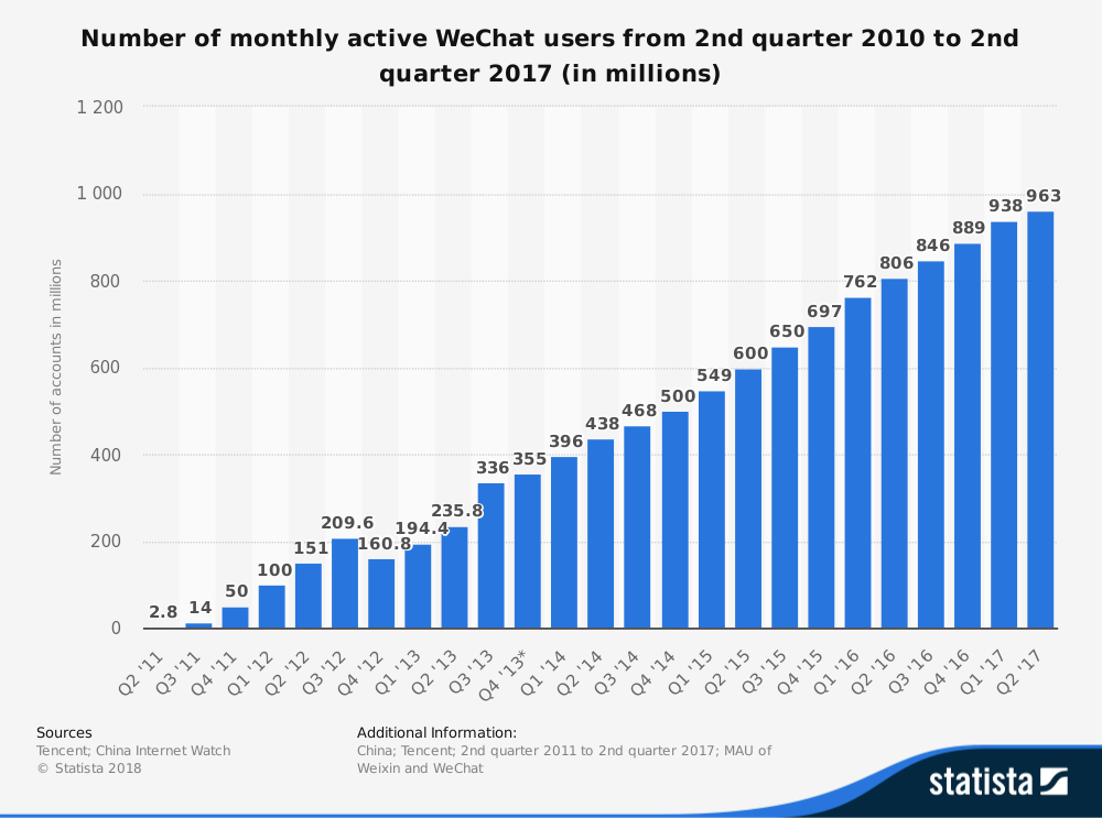 statistic_id255778_number-of-active-wechat-messenger-accounts-2010-2017