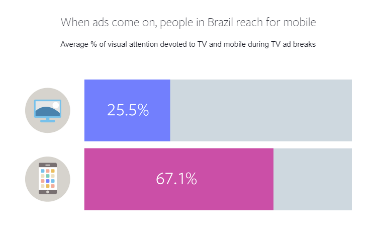 comportamento multischermo fb e tv brasile