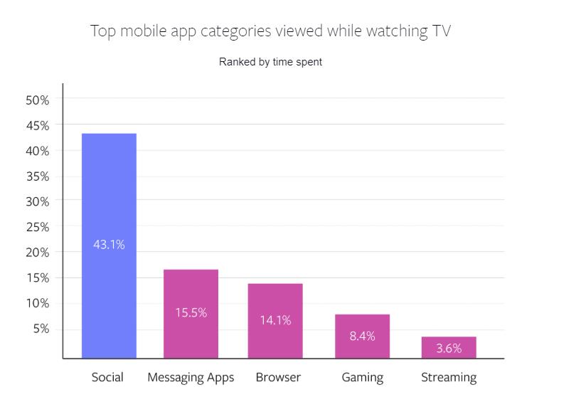 comportamento multischermo fb e tv social app