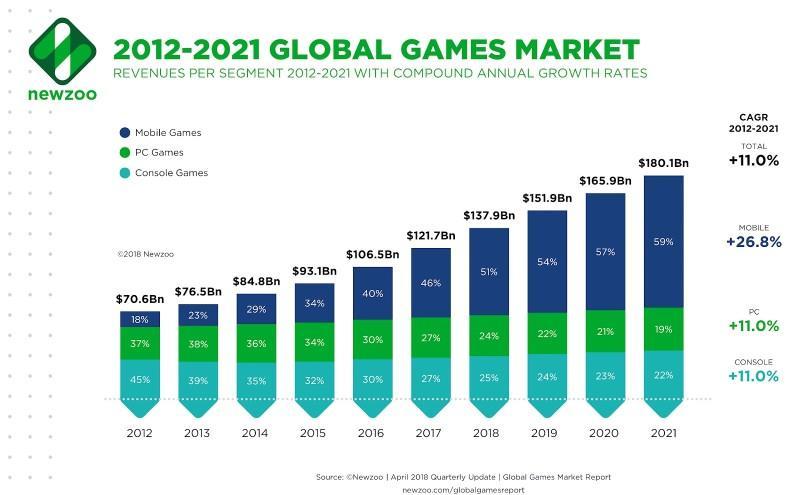 mobile-gaming-global-market