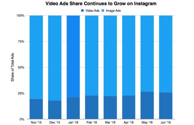 video ads instagram
