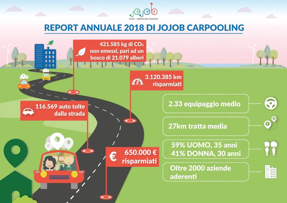3 milioni di km risparmiati all'ambiente e gli altri numeri 2018 del carpooling