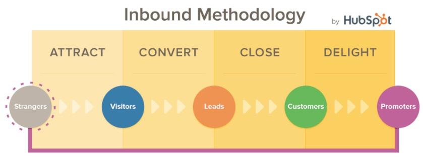 5 cose che puoi fare con HubSpot per la gestione dei tuoi contenuti