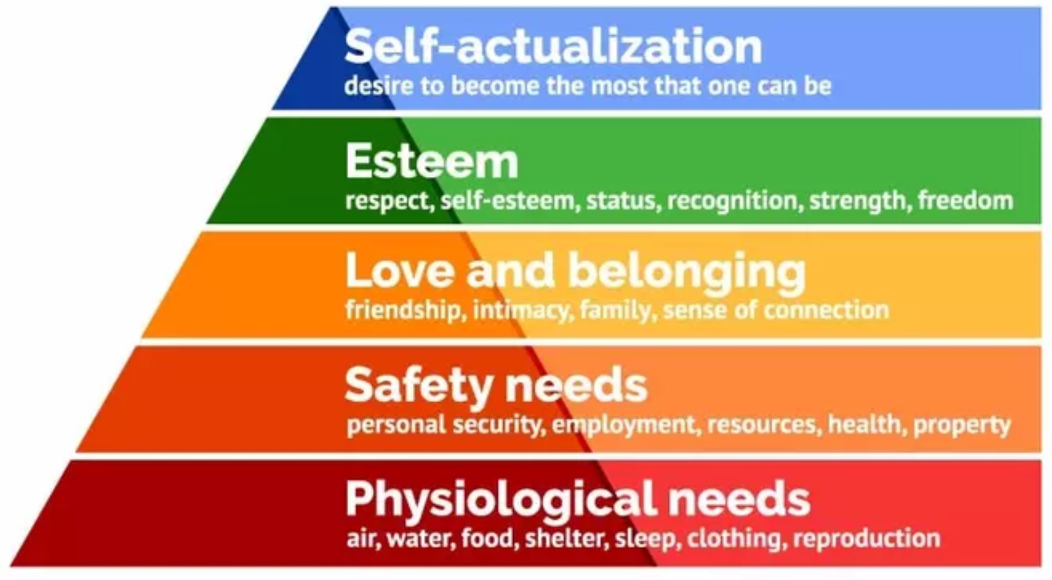 community piramide maslow