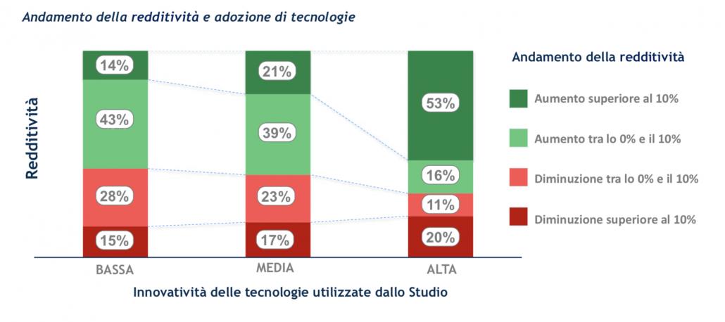 Dati, Dati, Dati: l'umanesimo digitale dei professionisti