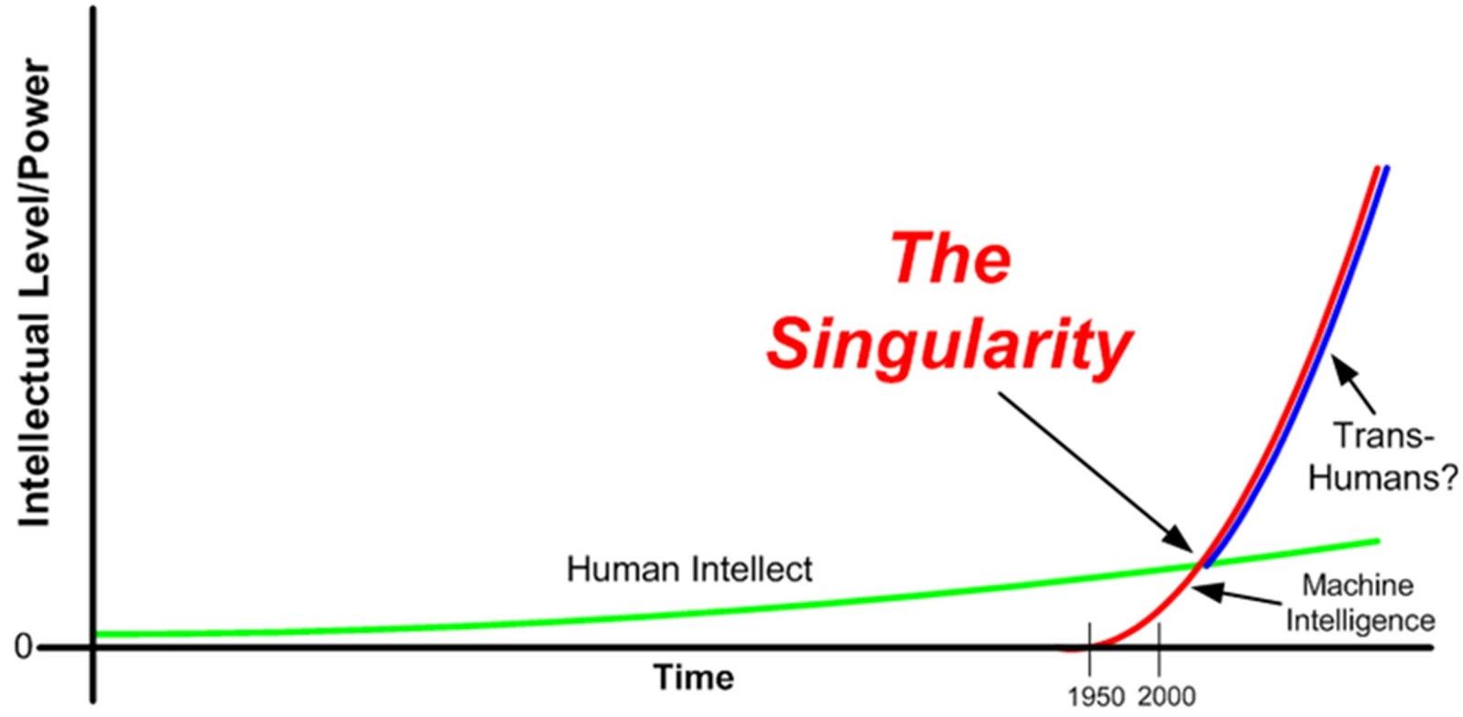 singolarità tecnologica grafico